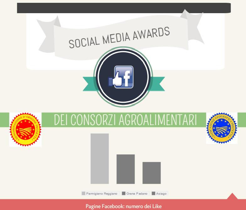 social awards consorzi agroalimentari